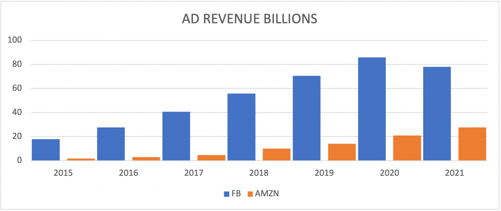 amazon and facebook annual ads growth