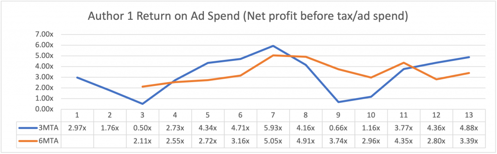 sales chart. joesolari.com